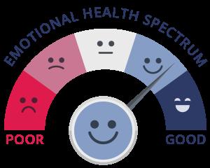 the emotional health spectrum