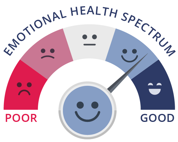 the emotional health spectrum
